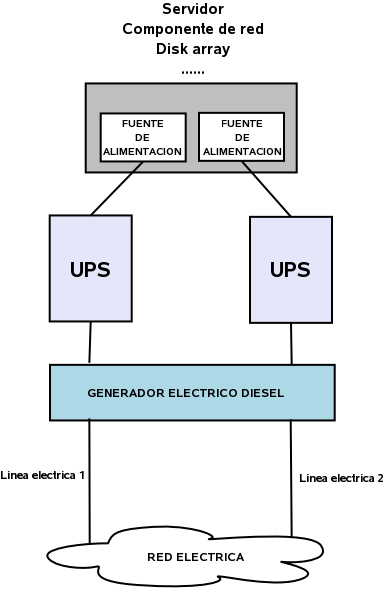electricidad_redundante.png